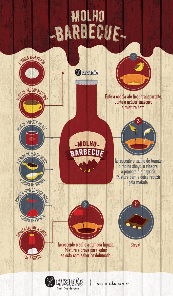 infografico-receita-ilustrada-molho-barbecue