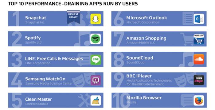 aplicativos-que-mais-gastam-energia-2016