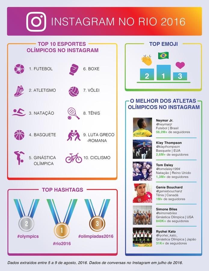 instagram-no-podio-das-olimpiadas