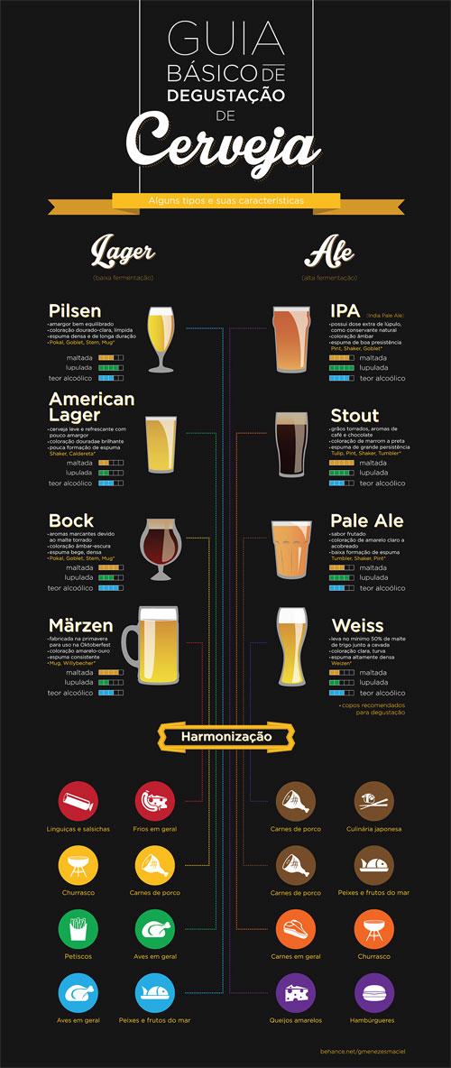 infografico-guia-basico-de-degustacao-de-cerveja